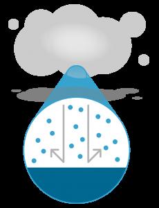 Dry Fog Kill Mold Diagram Showing No liquid build up or residue; Pure Maintenance Nebraska