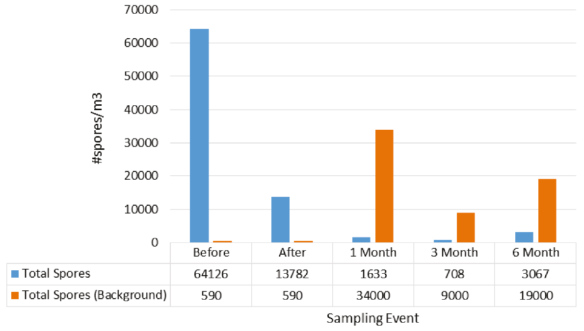 Results of the Army's Study on Pure Maintenance Spore Count Before and After Treatment