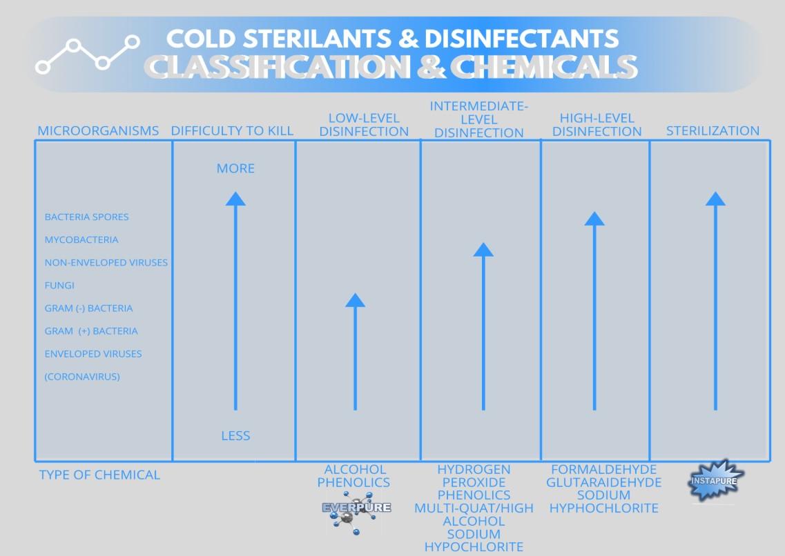 Table Showing Efficacy of Pure Maintenance Dry Fog against Coronavirus